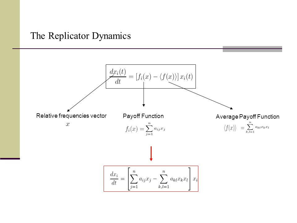 Relative frequencies vector Payoff Function Average Payoff Function The Replicator Dynamics