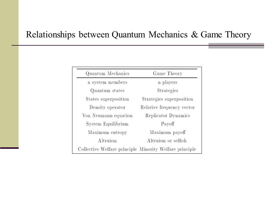 Relationships between Quantum Mechanics & Game Theory