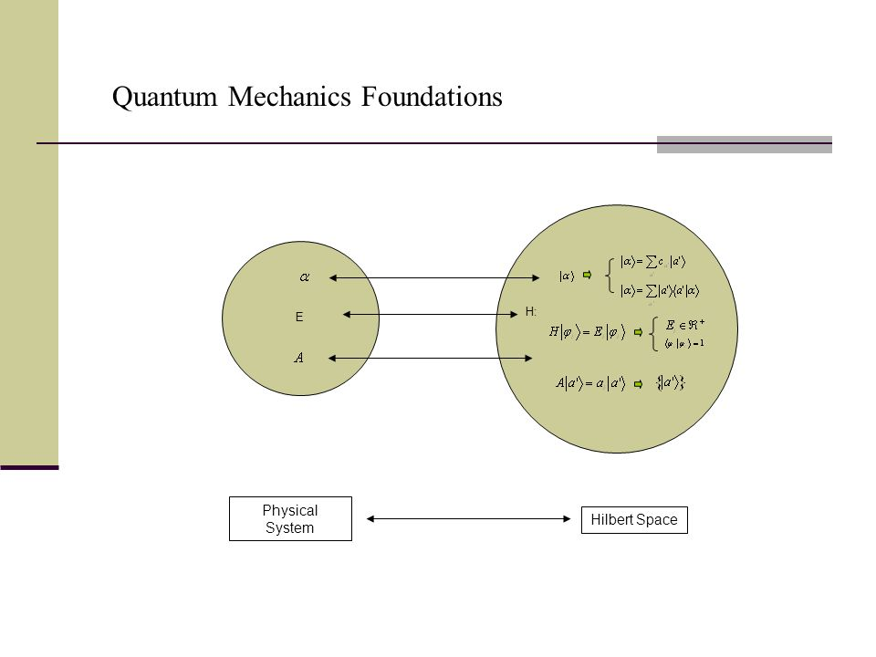Physical System Hilbert Space Quantum Mechanics Foundations E H: