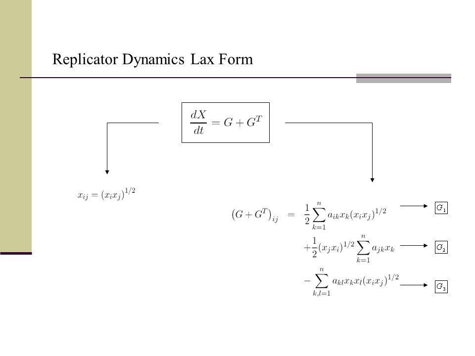 Replicator Dynamics Lax Form