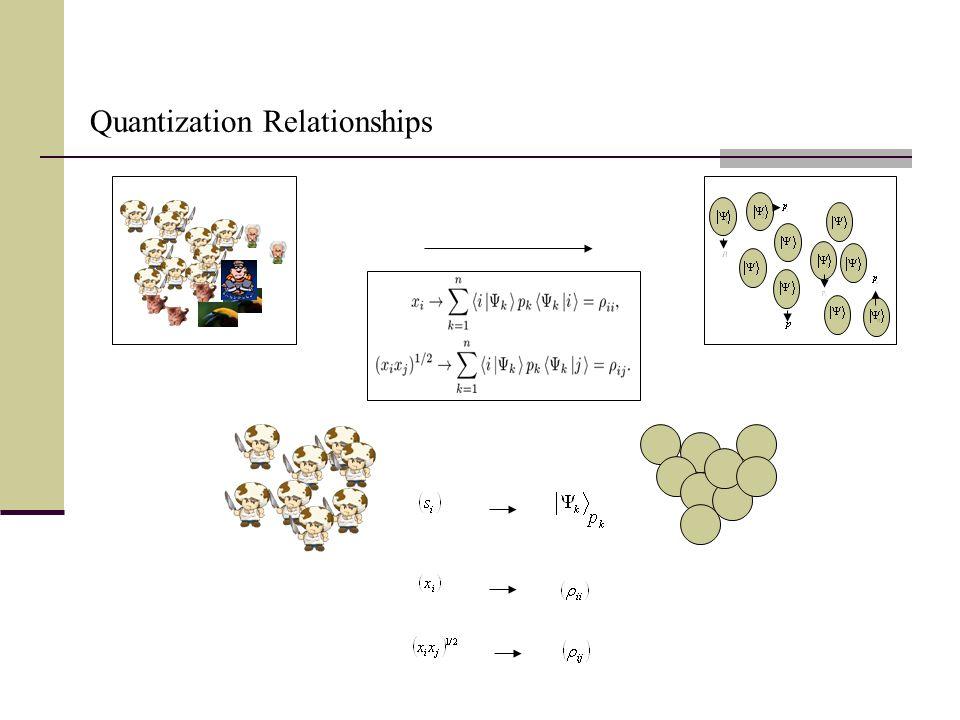 Quantization Relationships
