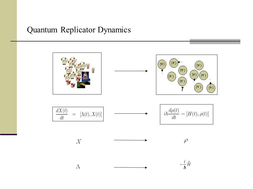 Quantum Replicator Dynamics