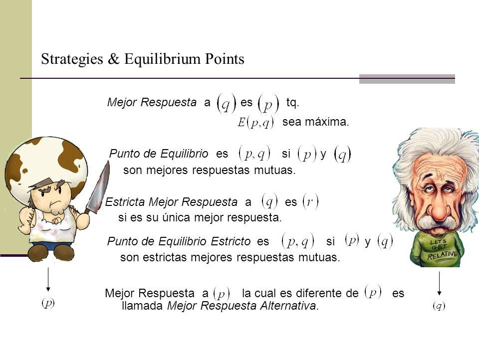 Strategies & Equilibrium Points Mejor Respuesta a es tq.