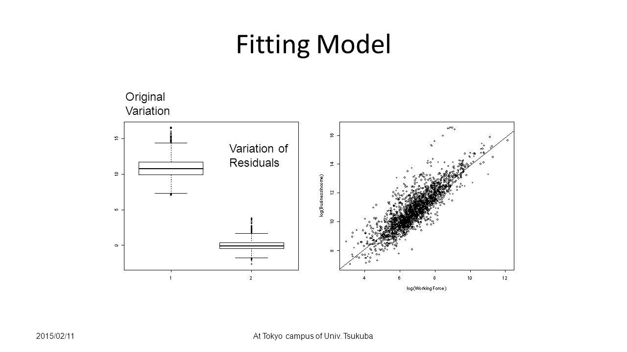 2015/02/11At Tokyo campus of Univ. Tsukuba Fitting Model Original Variation Variation of Residuals