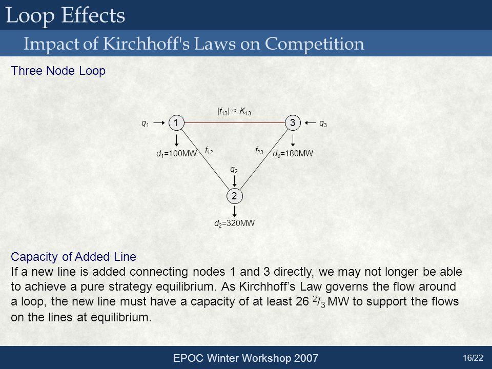 |f 13 | ≤ K 13 Loop Effects Impact of Kirchhoff's Laws on Competition EPOC Winter Workshop 2007 16/22 1 2 3 d 1 =100MW d 2 =320MW d 3 =180MW q1q1 q2q2