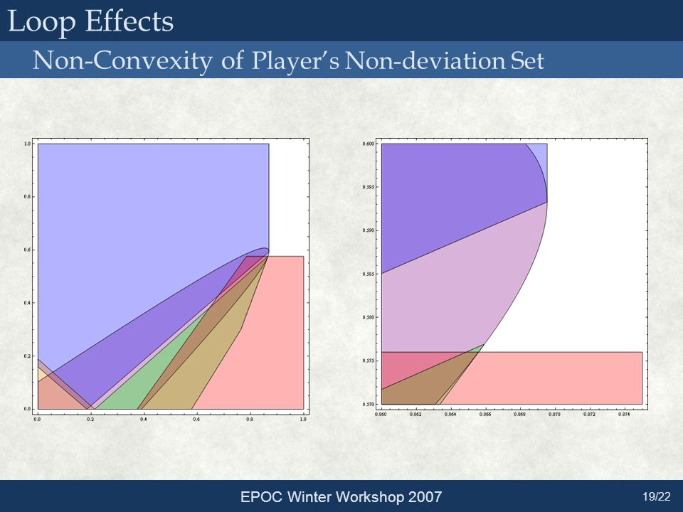 Non-Convexity of Player's Non-deviation Set EPOC Winter Workshop 2007 19/22 Loop Effects