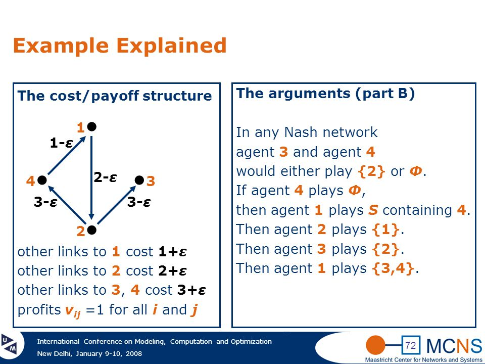International Conference on Modeling, Computation and Optimization New Delhi, January 9-10, 2008 72 Example Explained The cost/payoff structure other links to 1 cost 1+ε other links to 2 cost 2+ε other links to 3, 4 cost 3+ε profits v ij =1 for all i and j 1●1● 2●2● 4●4●●3●3 1-ε 2-ε 3-ε The arguments (part B) In any Nash network agent 3 and agent 4 would either play {2} or Ф.