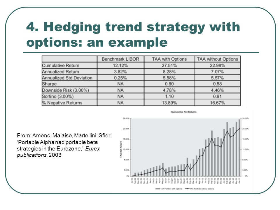 4. Hedging trend strategy with options: an example From: Amenc, Malaise, Martellini, Sfier: 'Portable Alpha nad portable beta strategies in the Eurozo