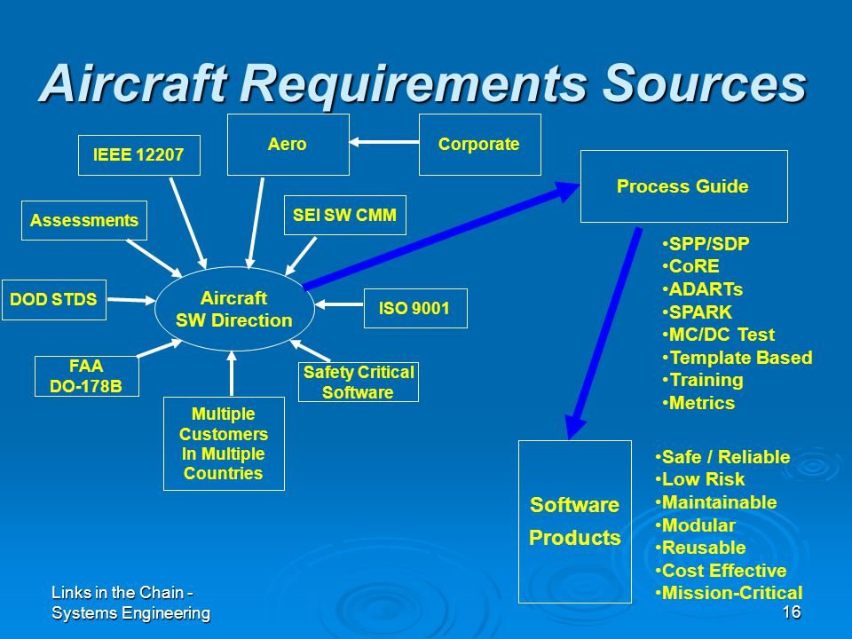 Links in the Chain - Systems Engineering16 Aircraft Requirements Sources Aircraft SW Direction Assessments SEI SW CMM DOD STDS FAA DO-178B Multiple Customers In Multiple Countries ISO 9001 Safety Critical Software Process Guide Software Products Safe / Reliable Low Risk Maintainable Modular Reusable Cost Effective Mission-Critical SPP/SDP CoRE ADARTs SPARK MC/DC Test Template Based Training Metrics IEEE 12207 AeroCorporate