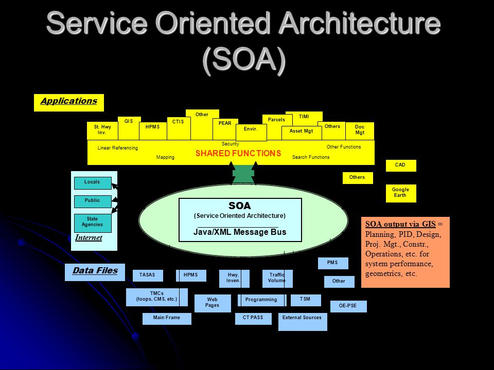 Security Internet Other TIMI GIS SOA (Service Oriented Architecture) Java/XML Message Bus TASAS Data Files Applications TSM Hwy.