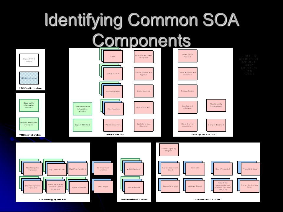 Identifying Common SOA Components