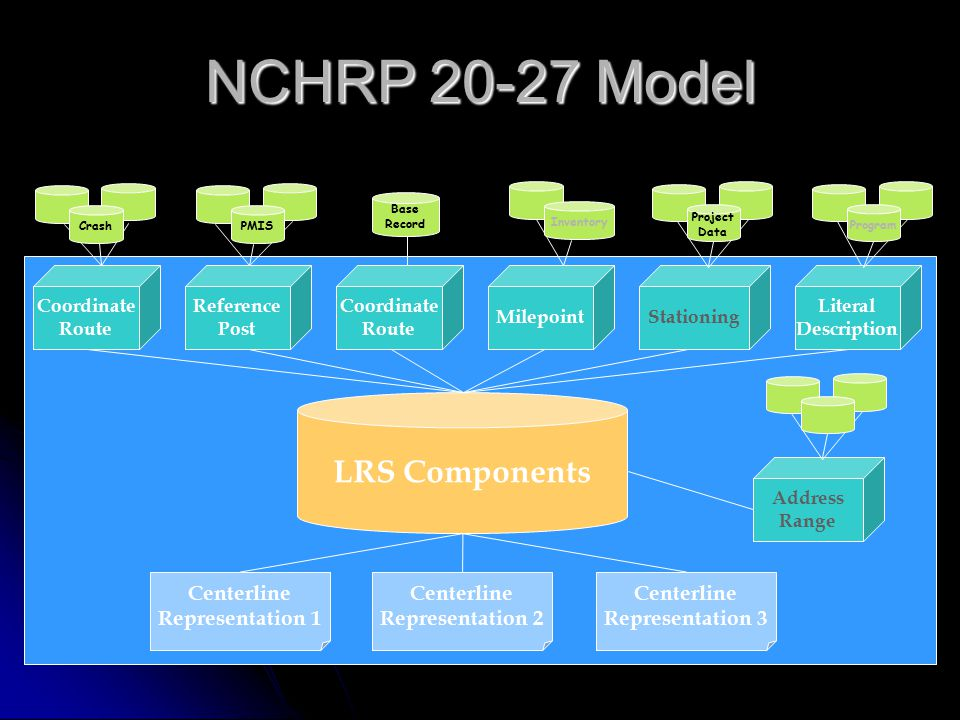 NCHRP 20-27 Model LRS Components Coordinate Route Reference Post Coordinate Route MilepointStationing Literal Description Base Record CrashPMIS Inventory Project Data Program Centerline Representation 2 Centerline Representation 3 Centerline Representation 1 Address Range