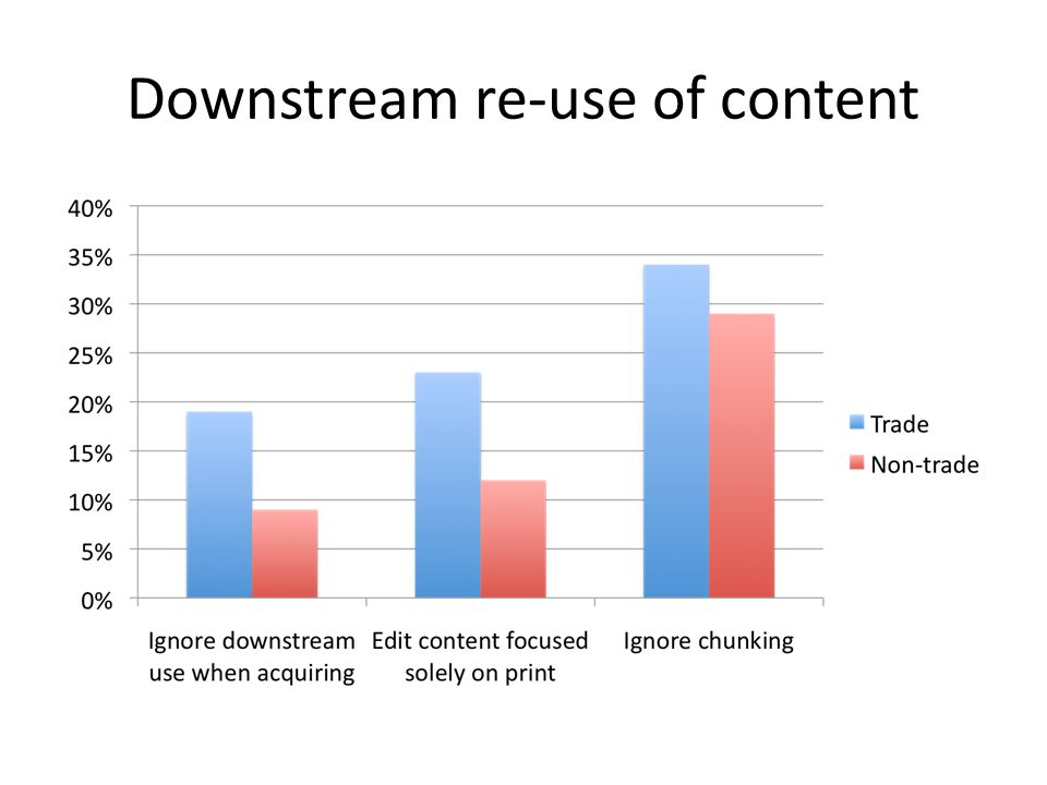Downstream re-use of content