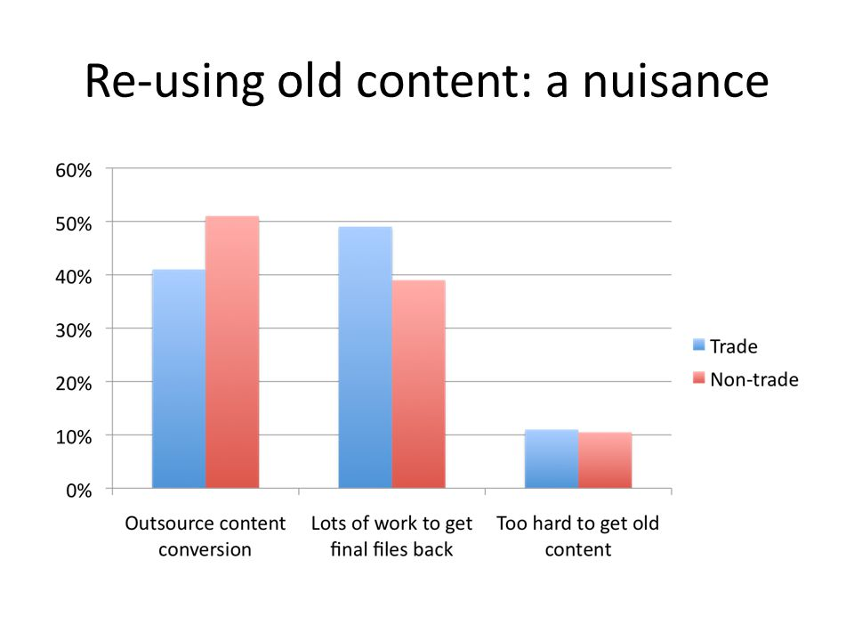 Re-using old content: a nuisance