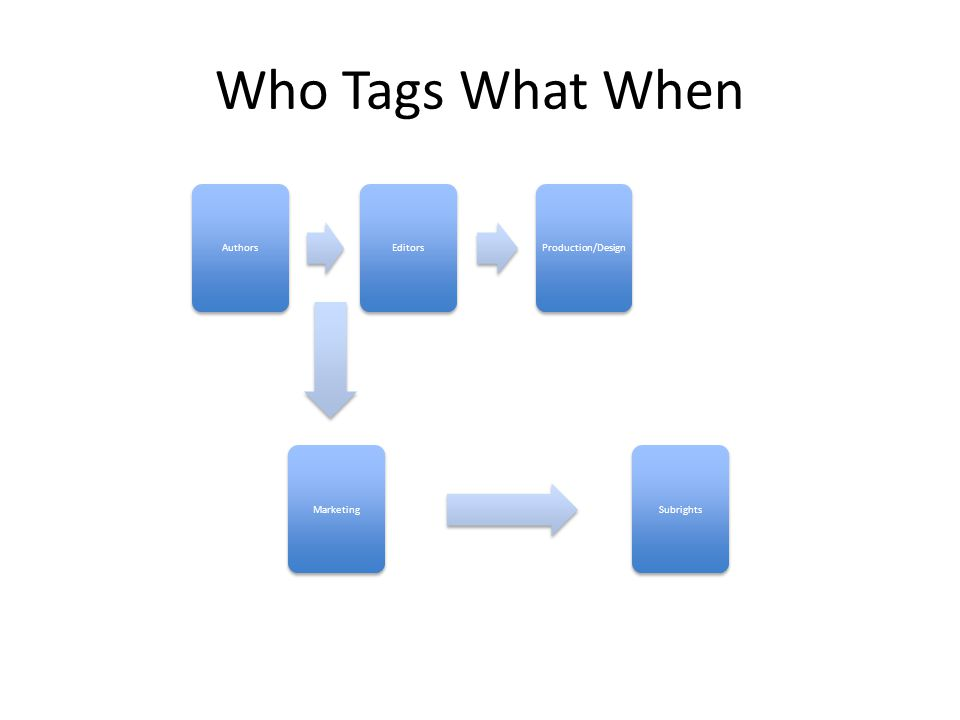Who Tags What When AuthorsEditorsProduction/DesignMarketingSubrights
