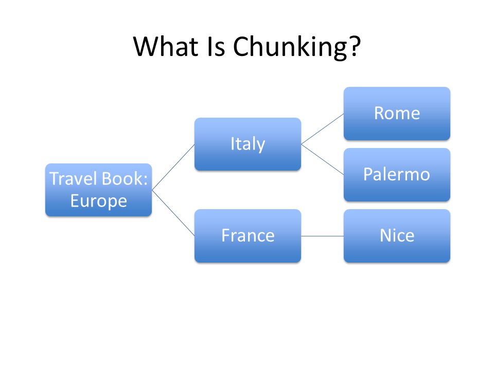 What Is Chunking Travel Book: Europe ItalyRomePalermoFranceNice
