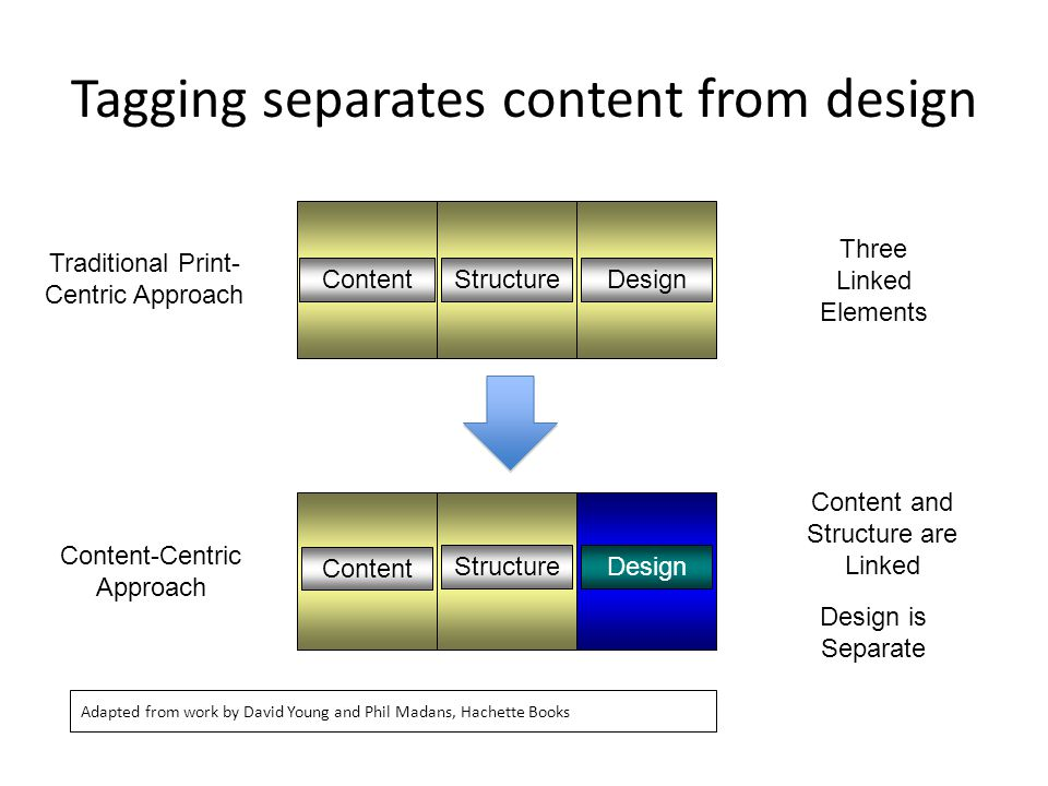 Traditional Print- Centric Approach ContentStructureDesign Three Linked Elements Content StructureDesign Content-Centric Approach Content and Structure are Linked Design is Separate Tagging separates content from design Adapted from work by David Young and Phil Madans, Hachette Books