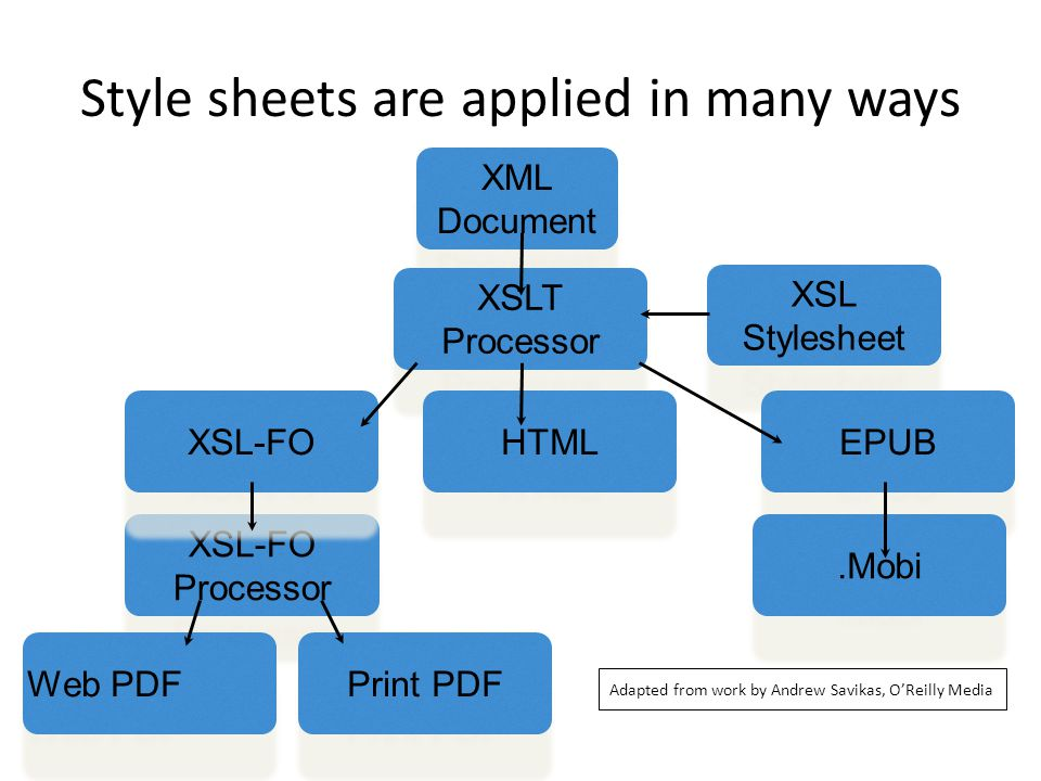 XSL-FO Processor XSL-FO Processor XML Document XSLT Processor XSL Stylesheet XSL Stylesheet XSL-FO EPUB Print PDF Web PDF HTML.Mobi Style sheets are applied in many ways Adapted from work by Andrew Savikas, O'Reilly Media