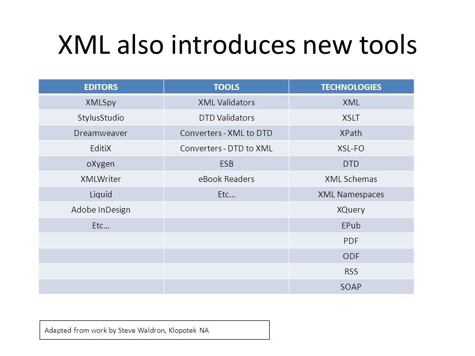 XML also introduces new tools EDITORSTOOLSTECHNOLOGIES XMLSpyXML ValidatorsXML StylusStudioDTD ValidatorsXSLT DreamweaverConverters - XML to DTDXPath EditiXConverters - DTD to XMLXSL-FO oXygenESBDTD XMLWritereBook ReadersXML Schemas LiquidEtc…XML Namespaces Adobe InDesignXQuery Etc…EPub PDF ODF RSS SOAP Adapted from work by Steve Waldron, Klopotek NA