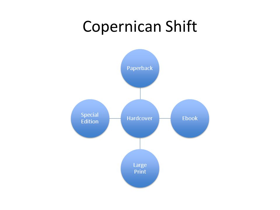 Copernican Shift HardcoverPaperbackEbook Large Print Special Edition