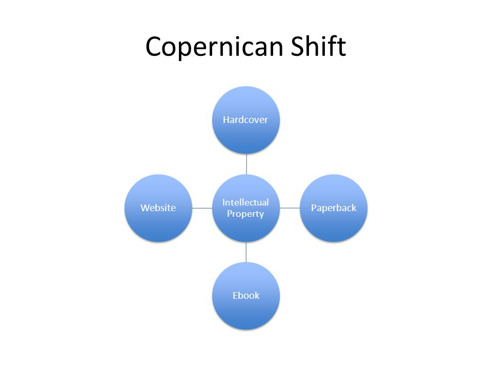 Copernican Shift Intellectual Property HardcoverPaperbackEbookWebsite