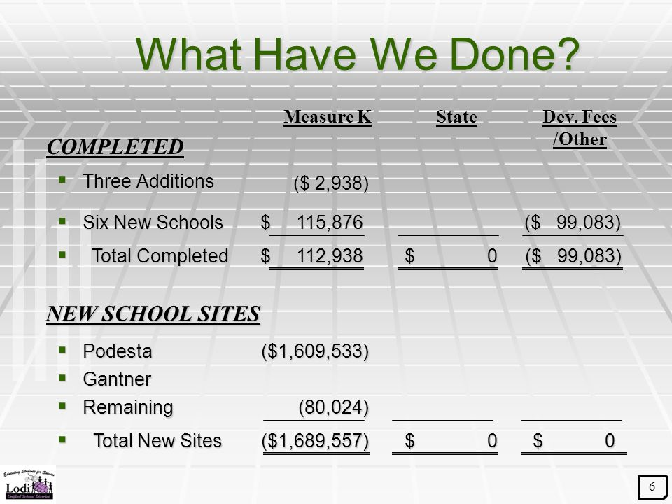 What Have We Done.  Three Additions  Six New Schools COMPLETED Measure KStateDev.