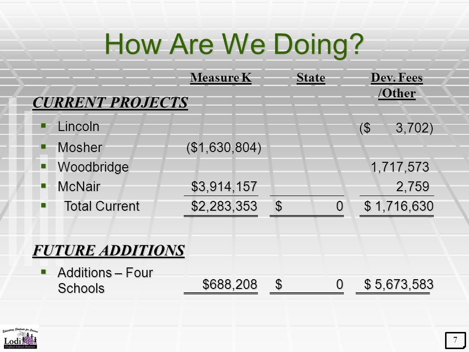 How Are We Doing?  Lincoln  Mosher CURRENT PROJECTS Measure KStateDev. Fees /Other  Additions – Four Schools $ 0 $688,208 FUTURE ADDITIONS  McNair