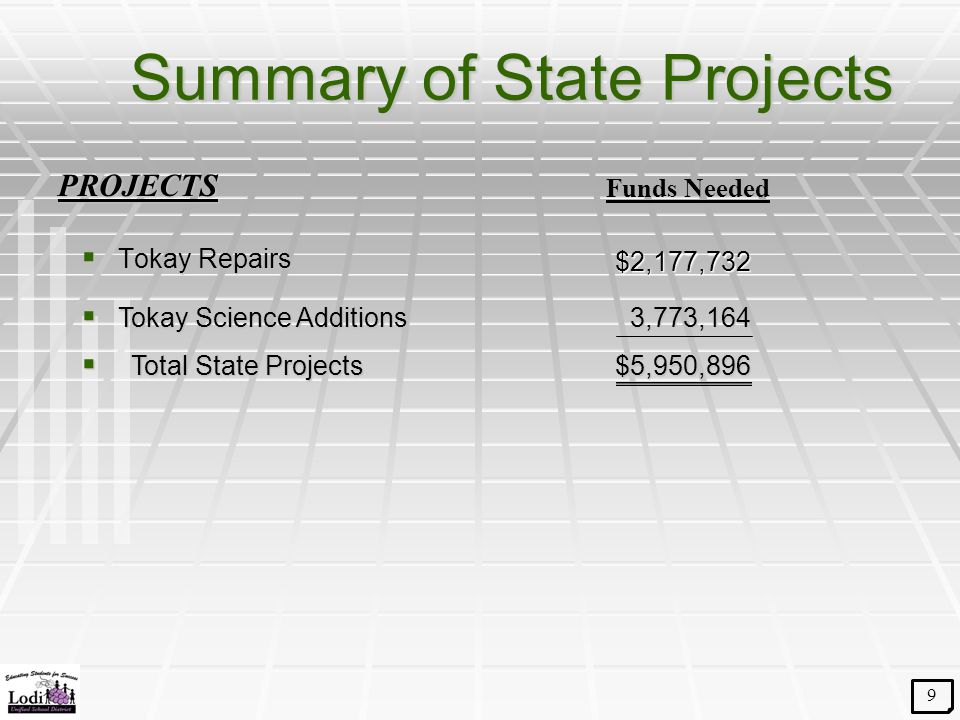 Summary of State Projects  Tokay Repairs  Tokay Science Additions Funds Needed 3,773,164 PROJECTS 9 $5,950,896  Total State Projects $2,177,732