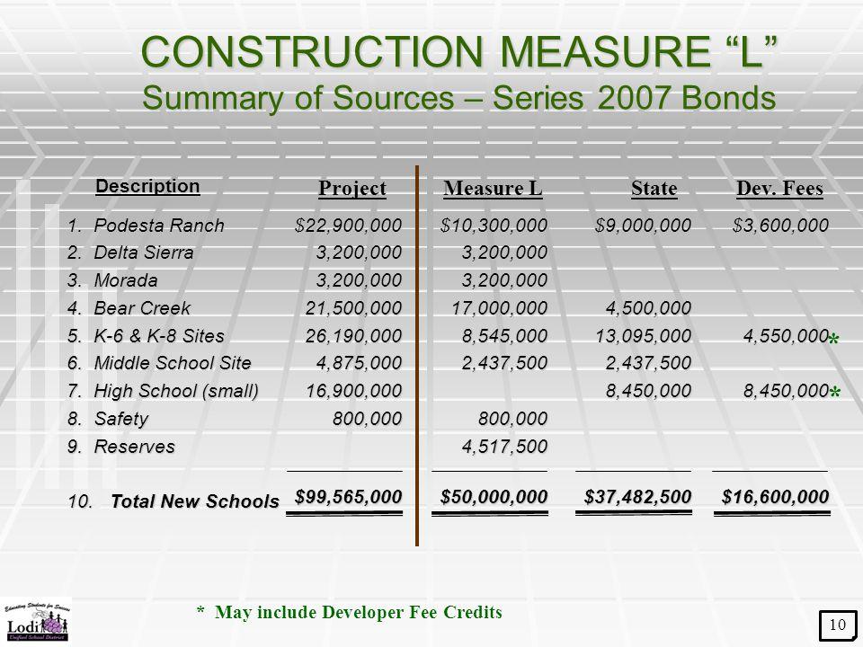 "CONSTRUCTION MEASURE ""L"" Summary of Sources – Series 2007 Bonds 1. Podesta Ranch 2. Delta Sierra 3. Morada 4. Bear Creek 5. K-6 & K-8 Sites 6. Middle"