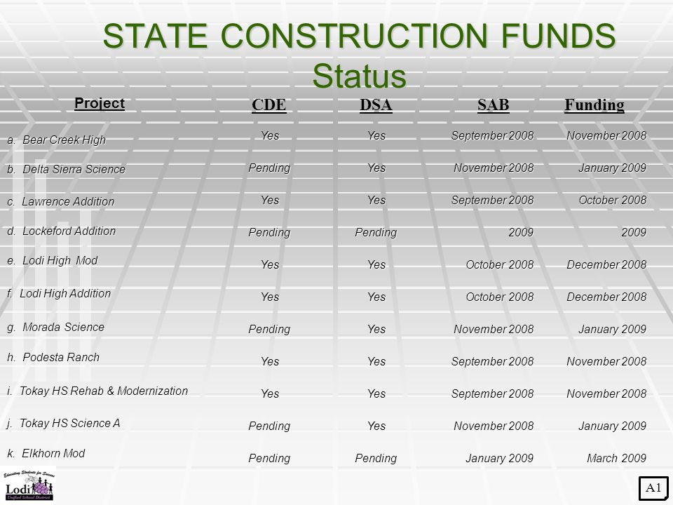 STATE CONSTRUCTION FUNDS Status Project CDEDSASAB A1 Funding a.