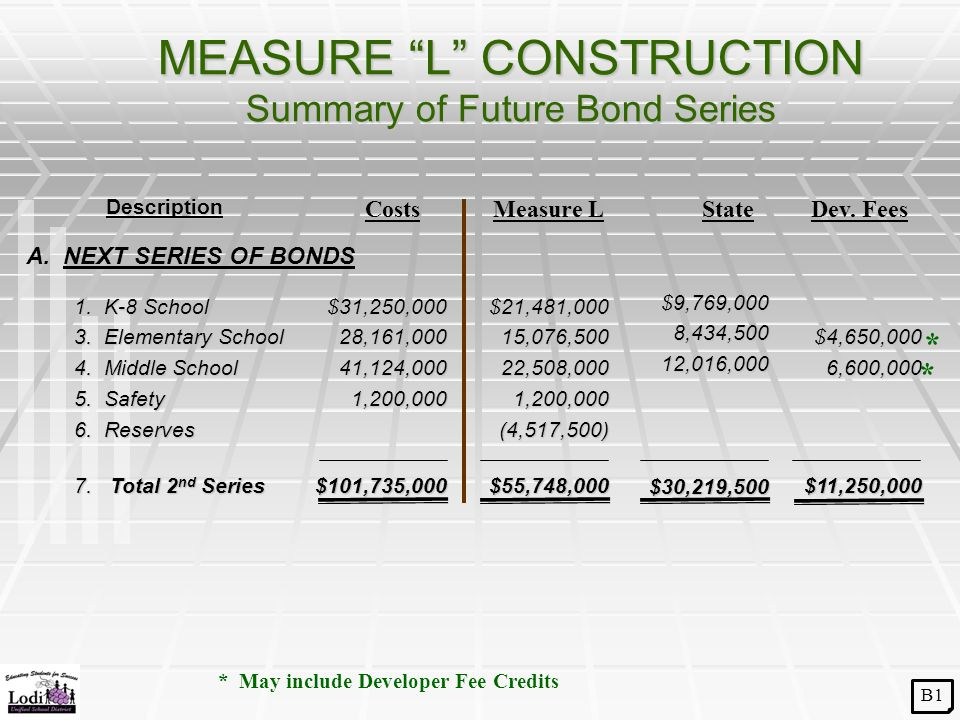 MEASURE L CONSTRUCTION Summary of Future Bond Series 1.
