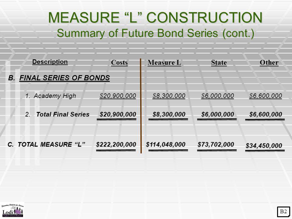"MEASURE ""L"" CONSTRUCTION Summary of Future Bond Series (cont.) C. TOTAL MEASURE ""L"" C. TOTAL MEASURE ""L"" Description Costs $222,200,000 Measure L $114"