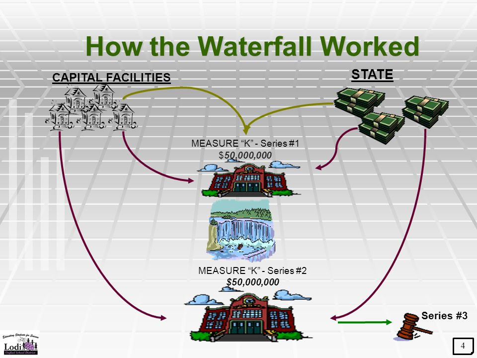 """How the Waterfall Worked STATE MEASURE """"K"""" - Series #1 $50,000,000 MEASURE """"K"""" - Series #2 $50,000,000 CAPITAL FACILITIES Series #3 4"""