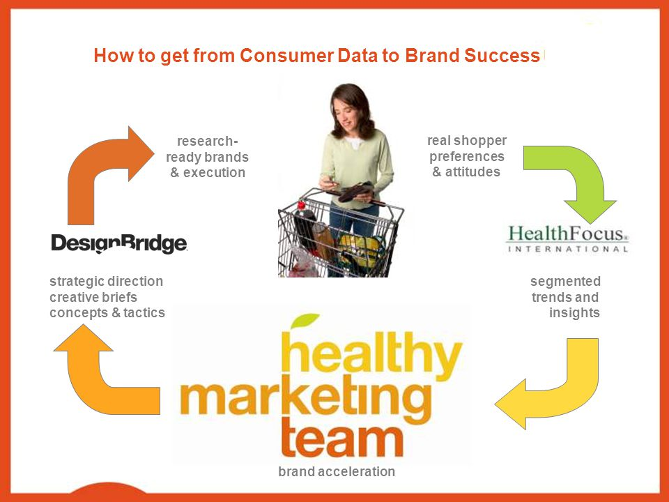 How to get from Consumer Data to Brand Success real shopper preferences & attitudes segmented trends and.
