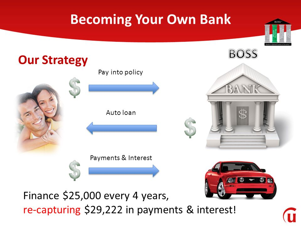 Becoming Your Own Bank Auto loan Payments & Interest Pay into policy Finance $25,000 every 4 years, re-capturing $29,222 in payments & interest! Our S