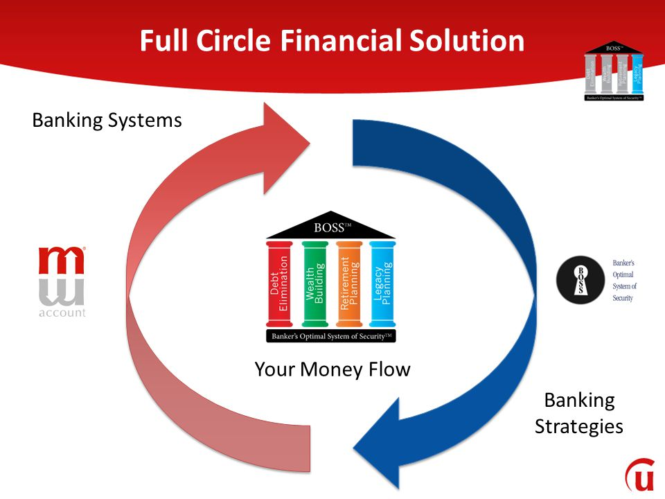 Full Circle Financial Solution Your Money Flow Banking Systems Banking Strategies