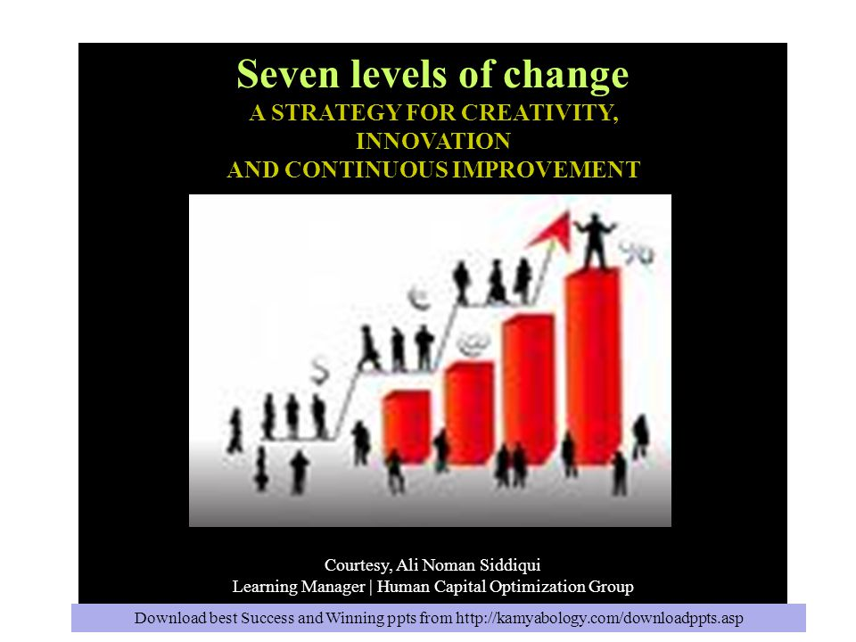 Seven levels of change A STRATEGY FOR CREATIVITY, INNOVATION AND CONTINUOUS IMPROVEMENT Courtesy, Ali Noman Siddiqui Learning Manager | Human Capital Optimization Group Download best Success and Winning ppts from http://kamyabology.com/downloadppts.asp
