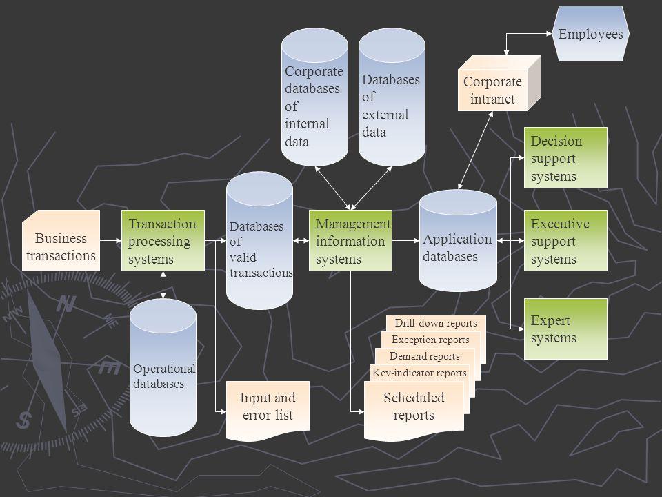 Corporate databases of internal data Databases of external data Databases of valid transactions Operational databases Transaction processing systems M