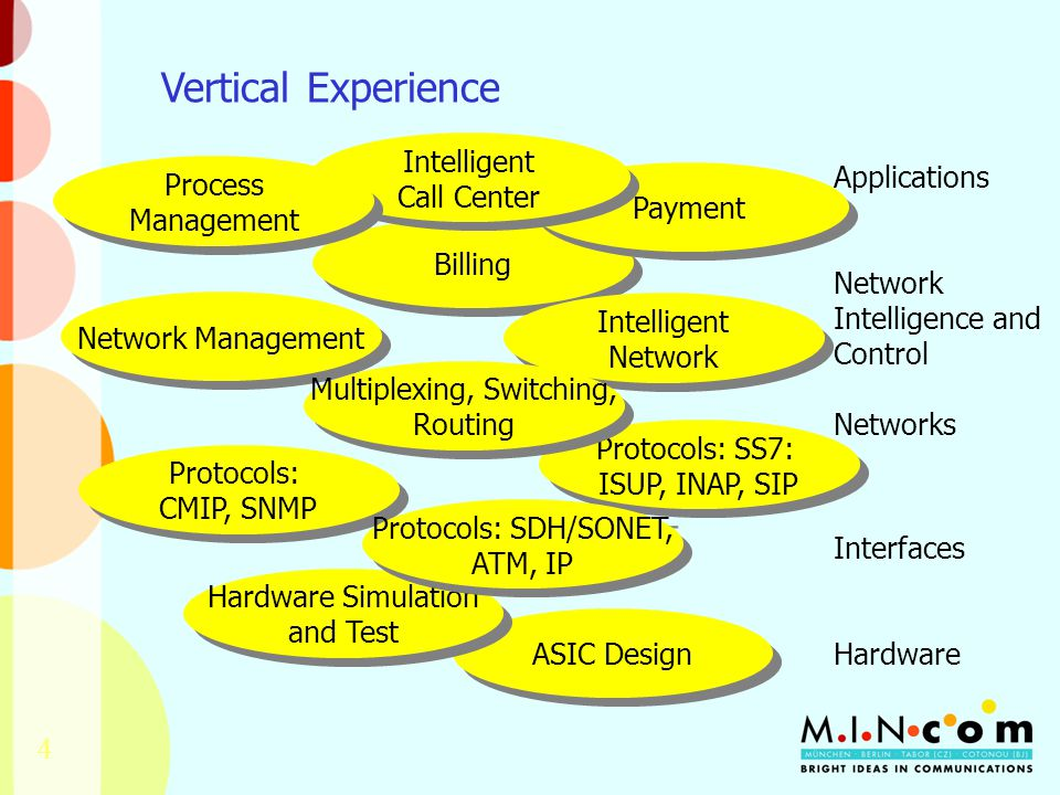 4 Protocols: CMIP, SNMP ASIC Design Protocols: SS7: ISUP, INAP, SIP Hardware Simulation and Test Protocols: SDH/SONET, ATM, IP Billing Payment Intelligent Network Network Management Multiplexing, Switching, Routing Intelligent Call Center Process Management Applications Network Intelligence and Control Networks Interfaces Hardware Vertical Experience