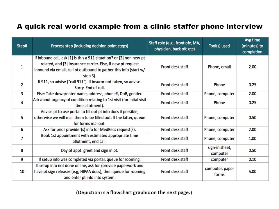 A quick real world example from a clinic staffer phone interview (Depiction in a flowchart graphic on the next page.)