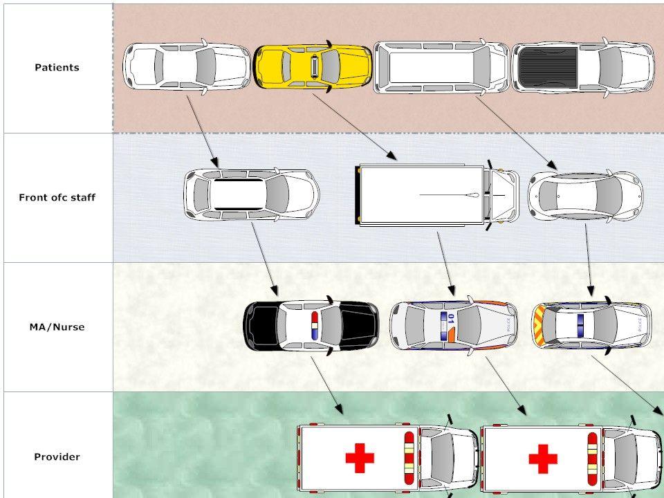 Heavy Traffic analogy