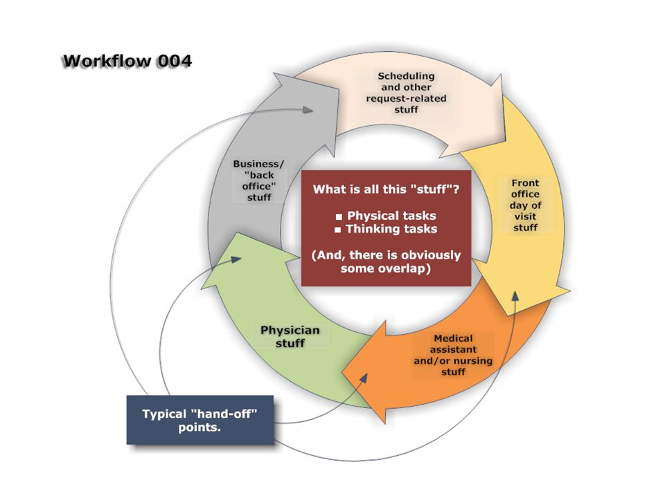 Workflow analysis is really just about fully recognizing and documenting all of the task steps ( stuff ) you and your fellow staff must take to complete your work (and to see how well it actually flows ).