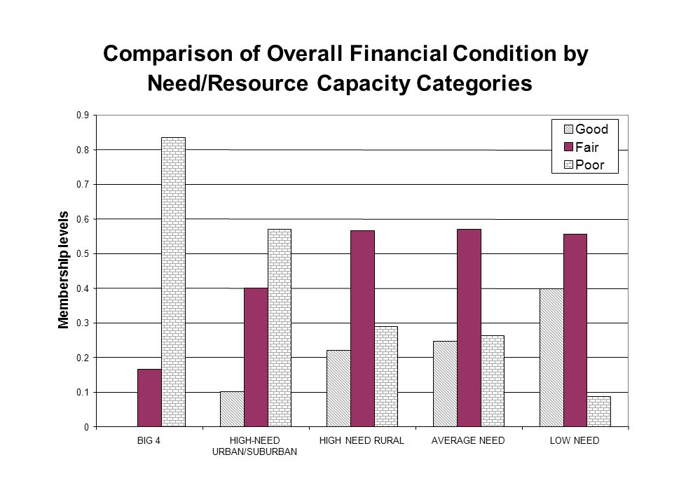 Comparison of Overall Financial Condition by Need/Resource Capacity Categories 0 0.1 0.2 0.3 0.4 0.5 0.6 0.7 0.8 0.9 BIG 4HIGH-NEED URBAN/SUBURBAN HIG