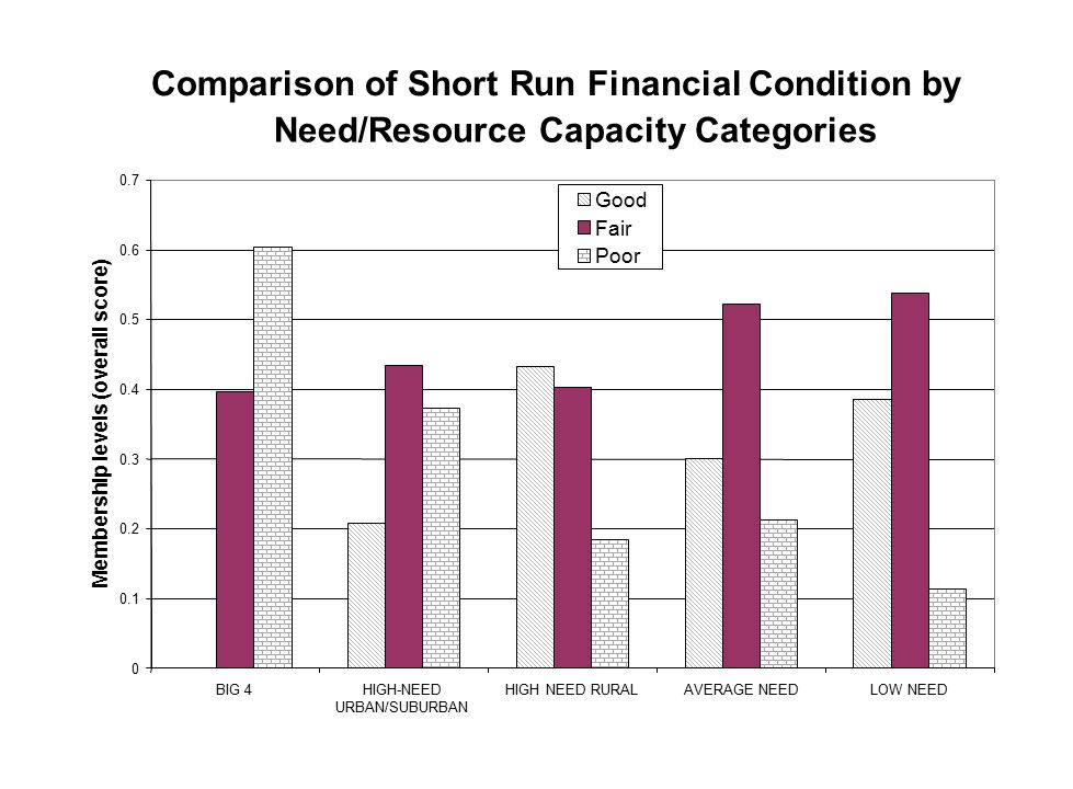 Comparison of Short Run Financial Condition by Need/Resource Capacity Categories 0 0.1 0.2 0.3 0.4 0.5 0.6 0.7 BIG 4HIGH-NEED URBAN/SUBURBAN HIGH NEED