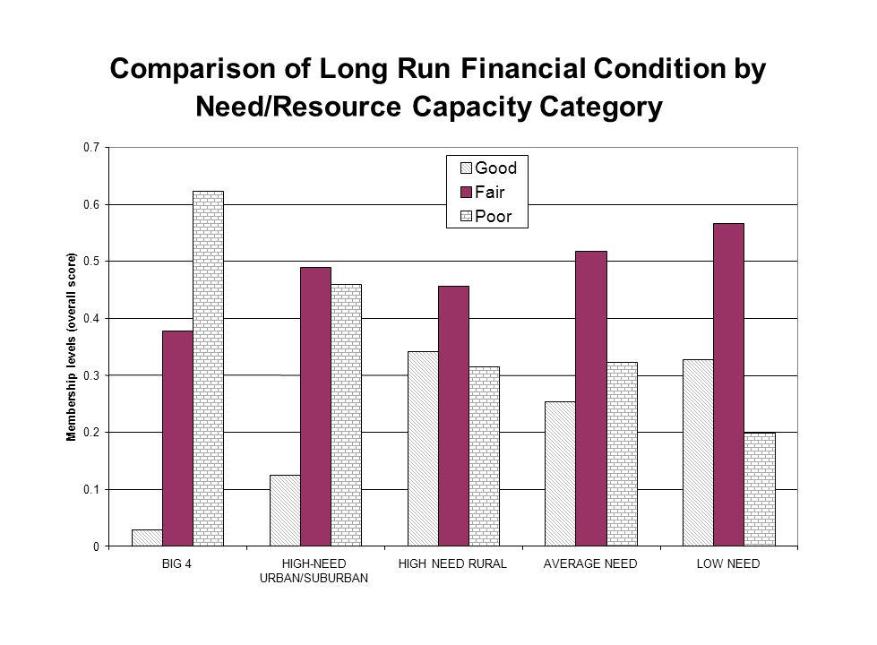 Comparison of Long Run Financial Condition by Need/Resource Capacity Category 0 0.1 0.2 0.3 0.4 0.5 0.6 0.7 BIG 4HIGH-NEED URBAN/SUBURBAN HIGH NEED RU