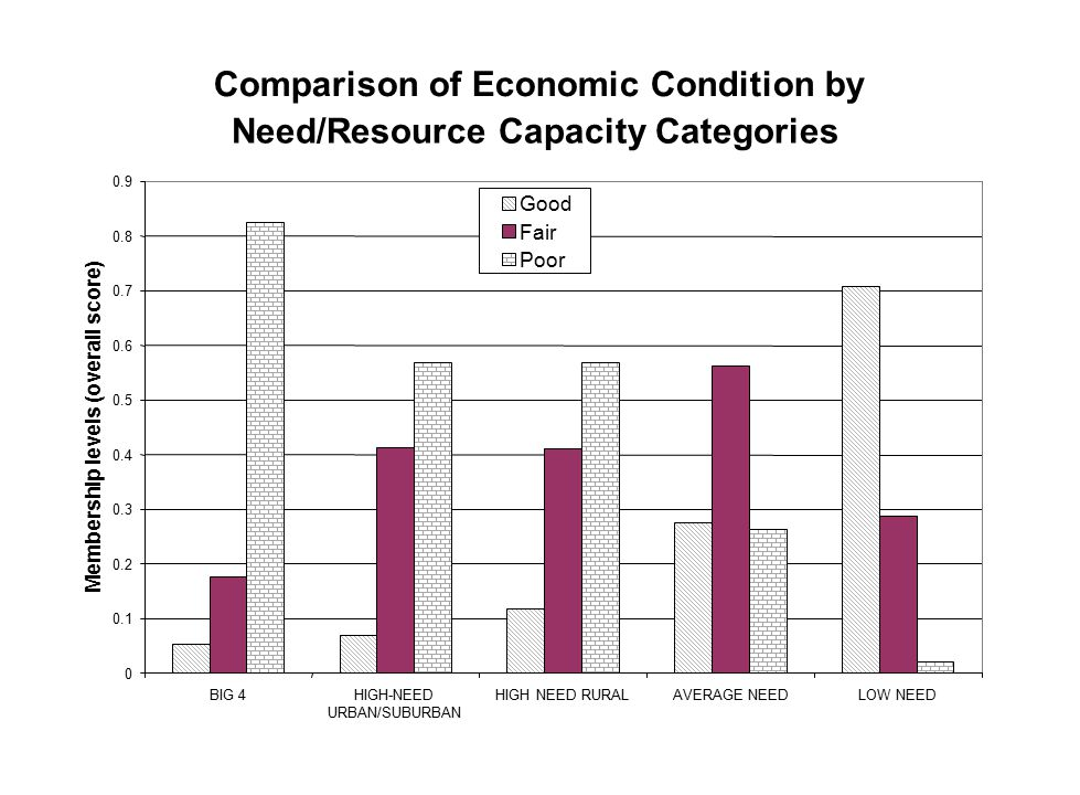 Comparison of Economic Condition by Need/Resource Capacity Categories 0 0.1 0.2 0.3 0.4 0.5 0.6 0.7 0.8 0.9 BIG 4HIGH-NEED URBAN/SUBURBAN HIGH NEED RU