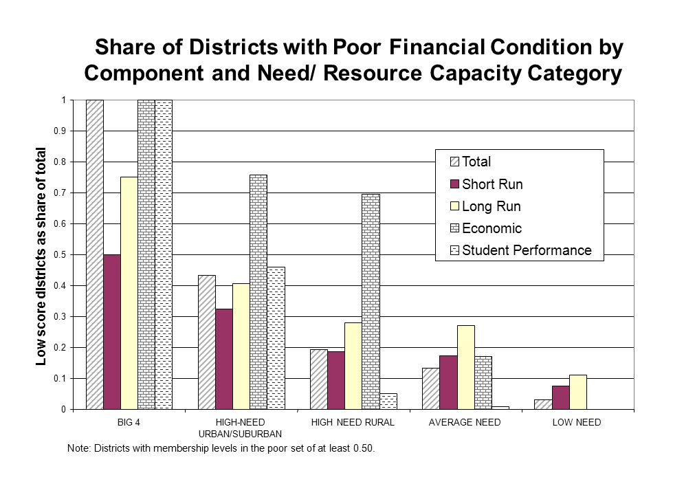 Share of Districts with Poor Financial Condition by Component and Need/ Resource Capacity Category 0 0.1 0.2 0.3 0.4 0.5 0.6 0.7 0.8 0.9 1 BIG 4HIGH-N