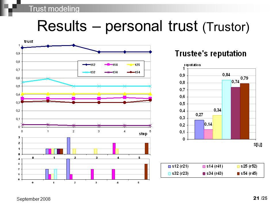 21 September 2008 Results – personal trust (Trustor) /25 Trust modeling