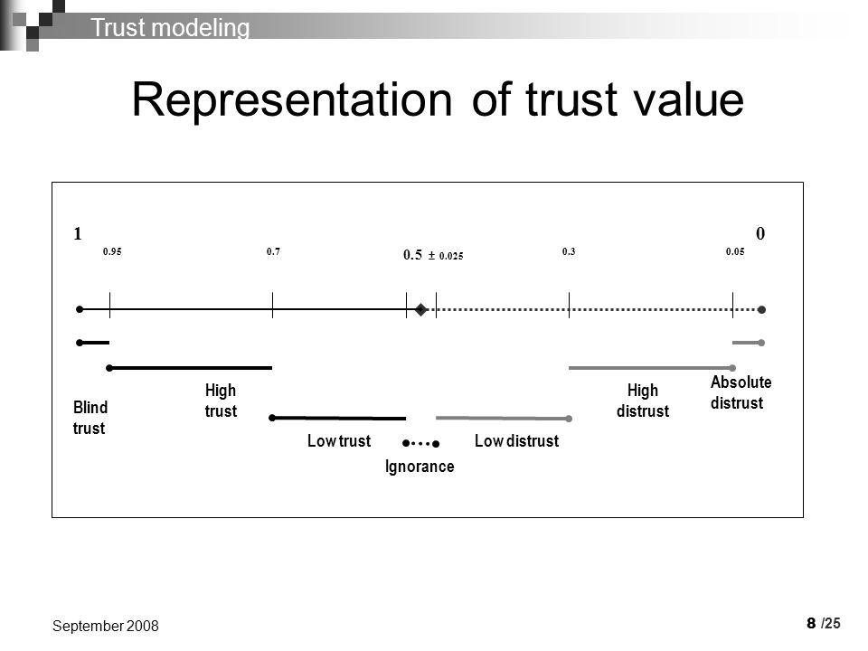 9 September 2008 Hysteretic trust loop Absolute distrust Blind trust Trust value /25 Trust modeling Interval