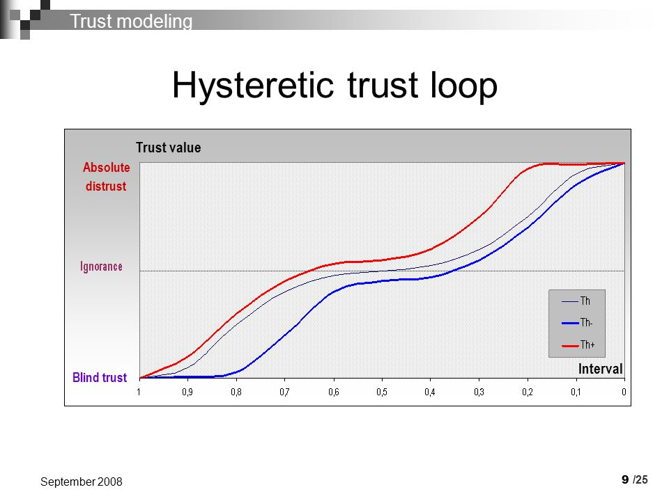 9 September 2008 Hysteretic trust loop Absolute distrust Blind trust Trust value /25 Trust modeling Interval